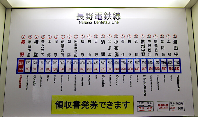 長野電鉄線の駅